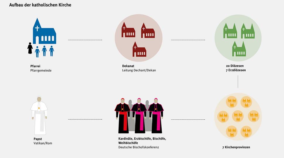 Katholische Kirchenhierarchie